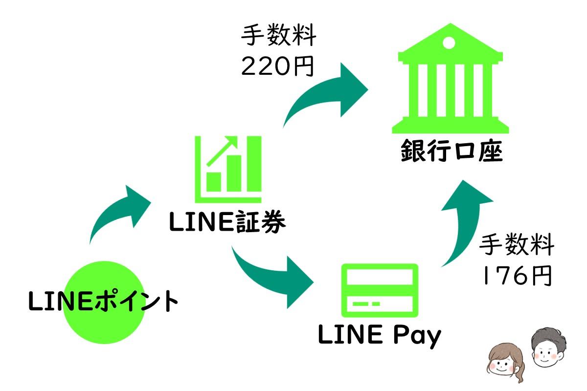 LINE証券を使ったLINEポイント現金化の流れ